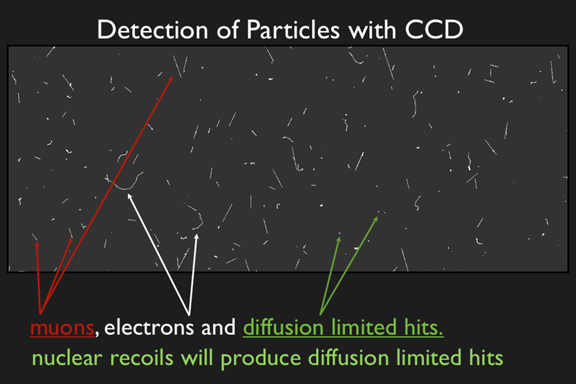 Detection of particles in the CCDs (click to enlarge)